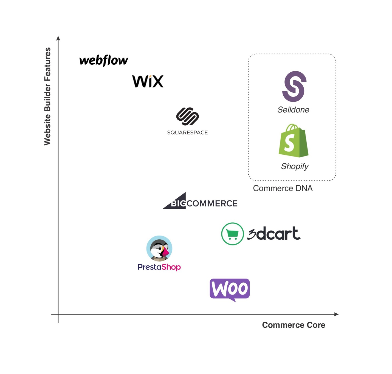 Website builders Vs. Commerce platforms