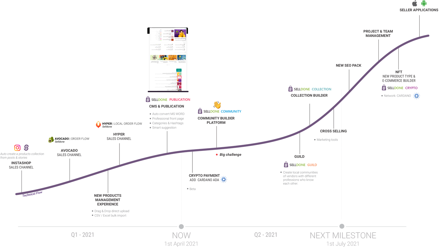 Agile commerce platform with modern hyper-flexible and robust core.