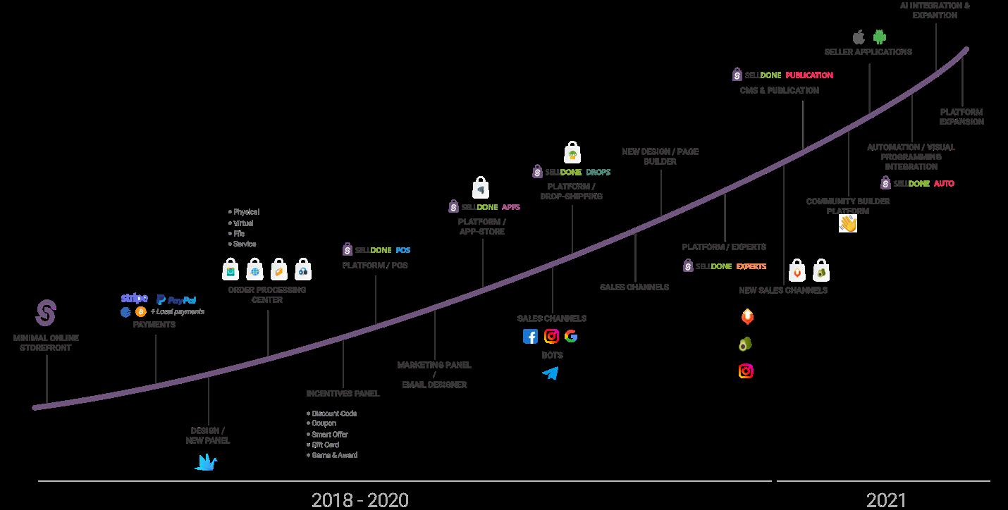 Selldone progress 2018 - 2021