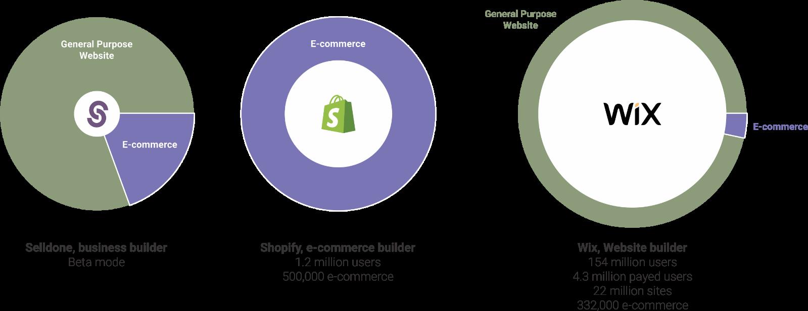 Progress of the best commerce platforms