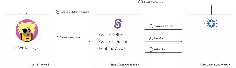 NFT | non-fungible token creator & marketplace by Selldone e-commerce platform