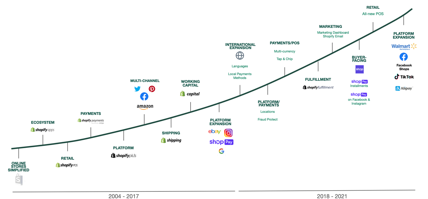 Shopify progress and features over time from 2004 to now.