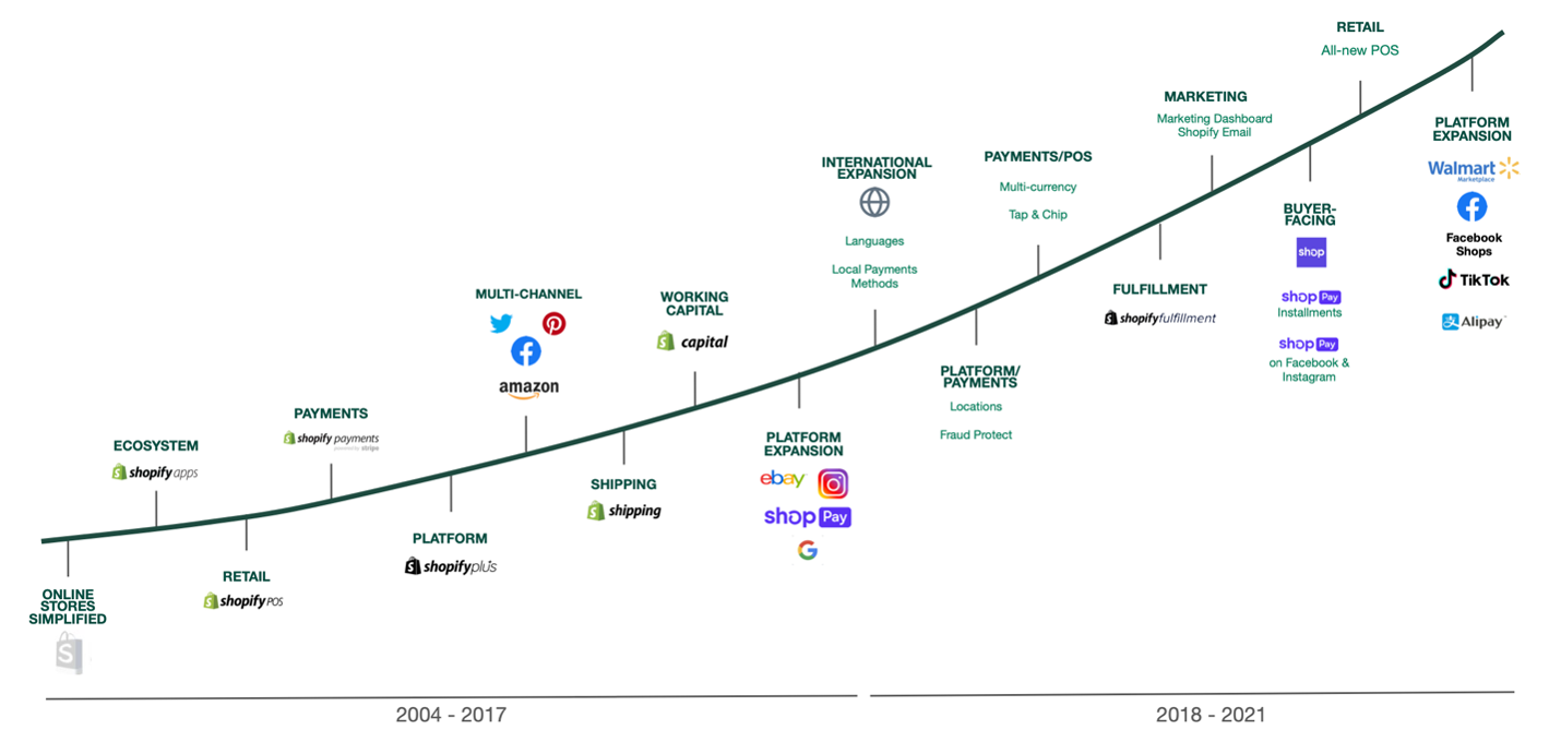 Shopify progress 2004 - 2021