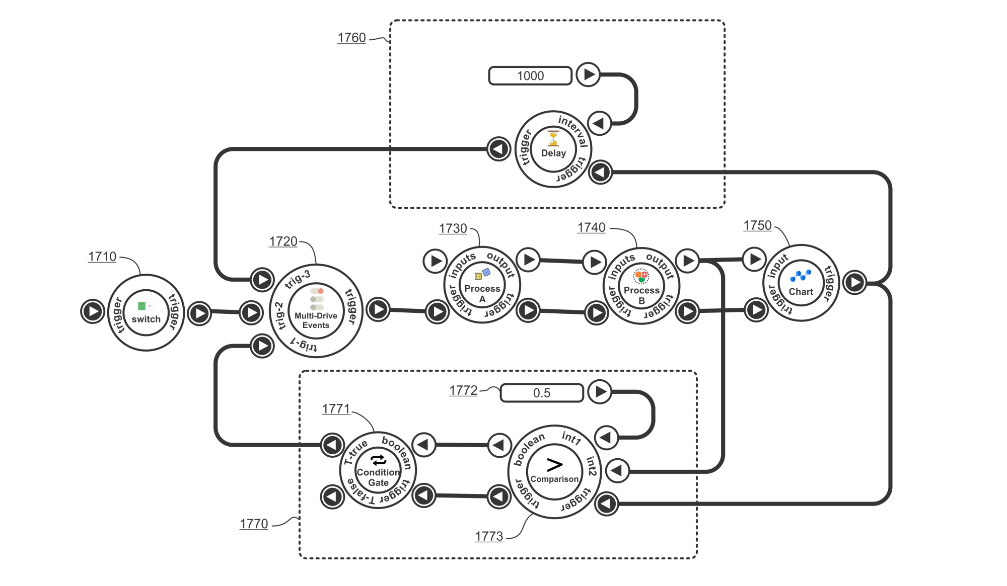 Make it possible to design zero-delay hybrid & nested loops.