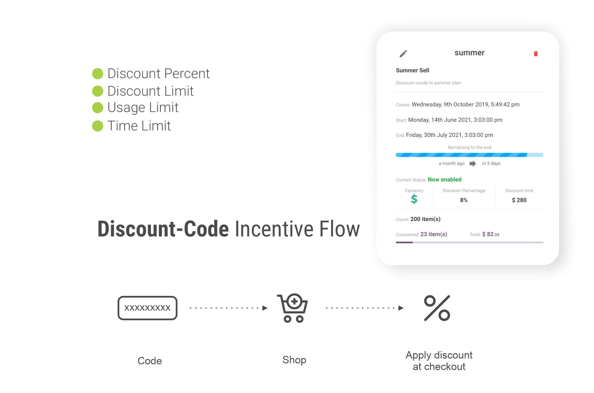 Discount codes.<br>