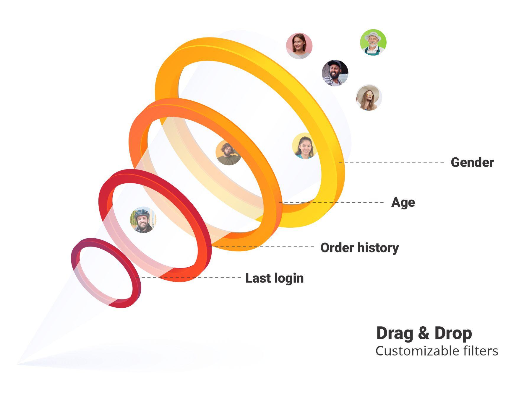 Know your audience better by adaptive customers funnel.<br>