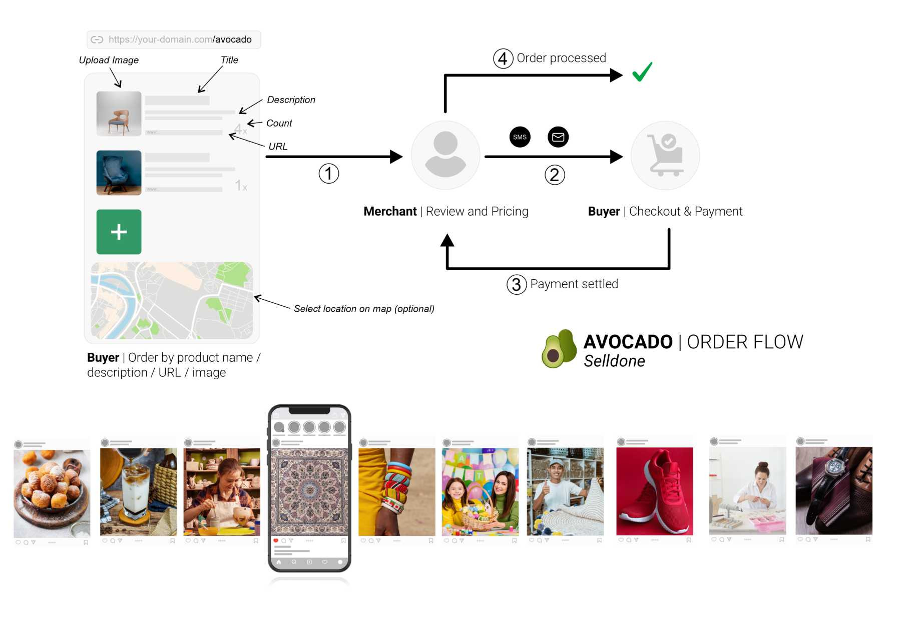 Social orders fulfillment.Sell in a non-traditional way!