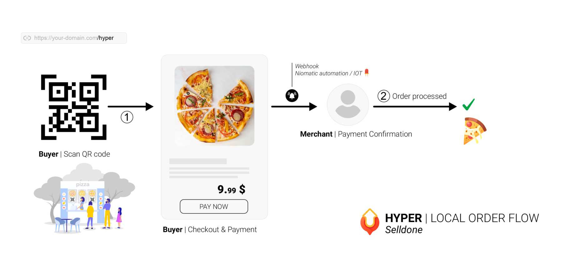 Hyper orders fulfillment. Sell in a super-fast way!