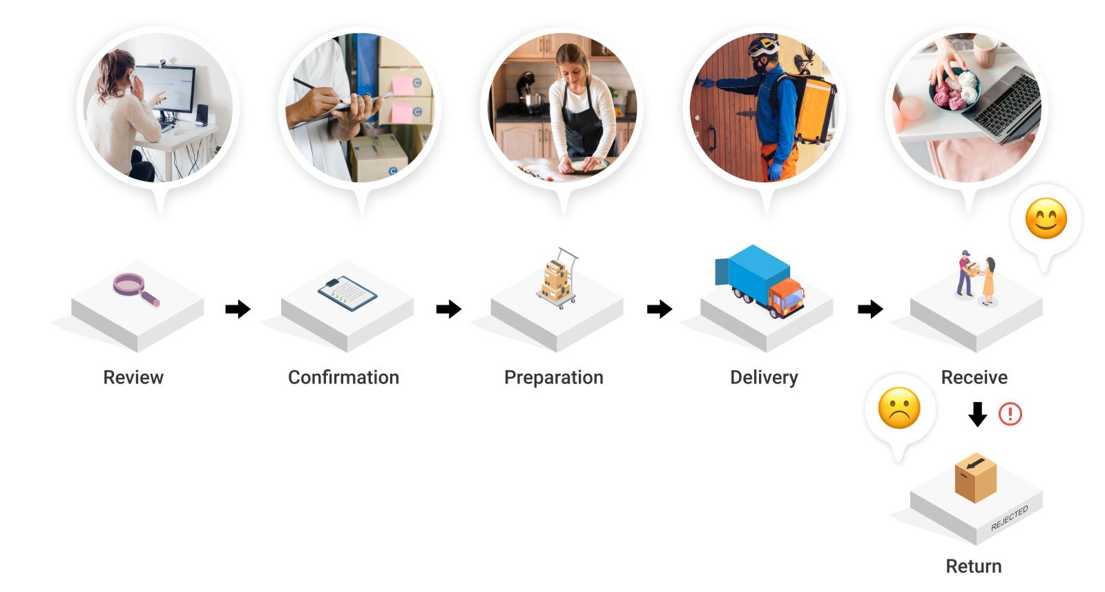 Physical products orders fulfillment.