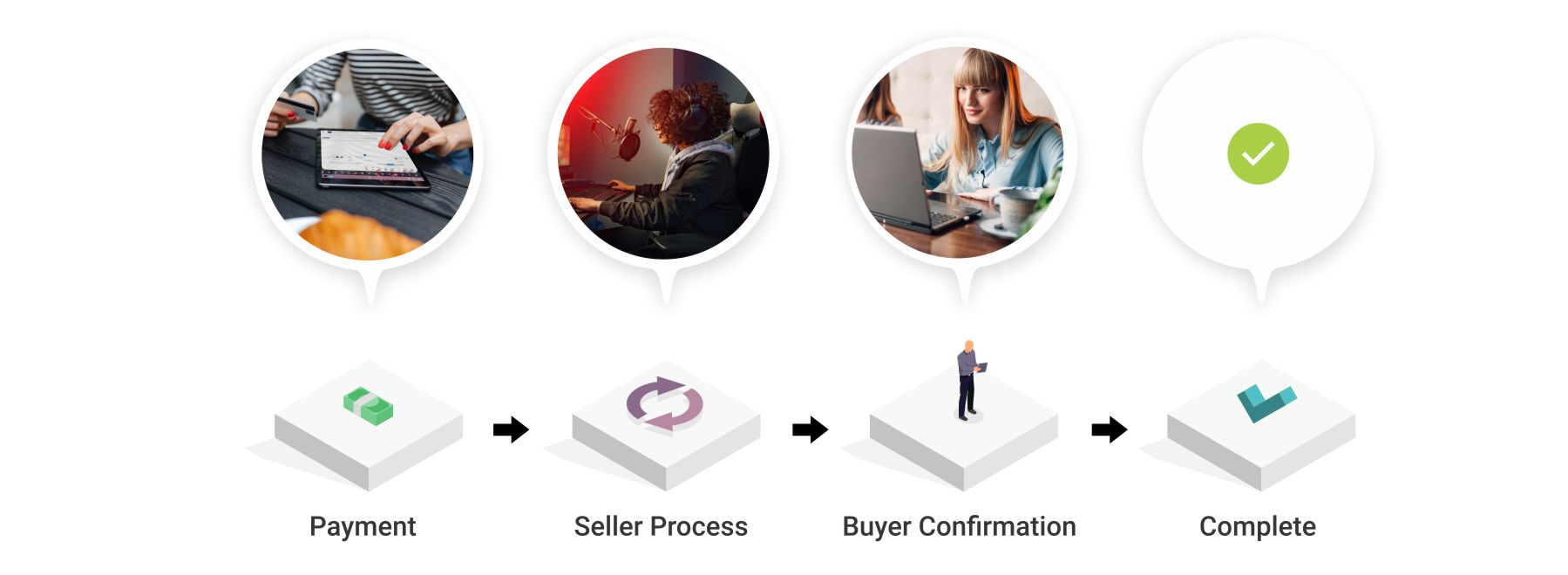 Virtual products orders fulfillment.