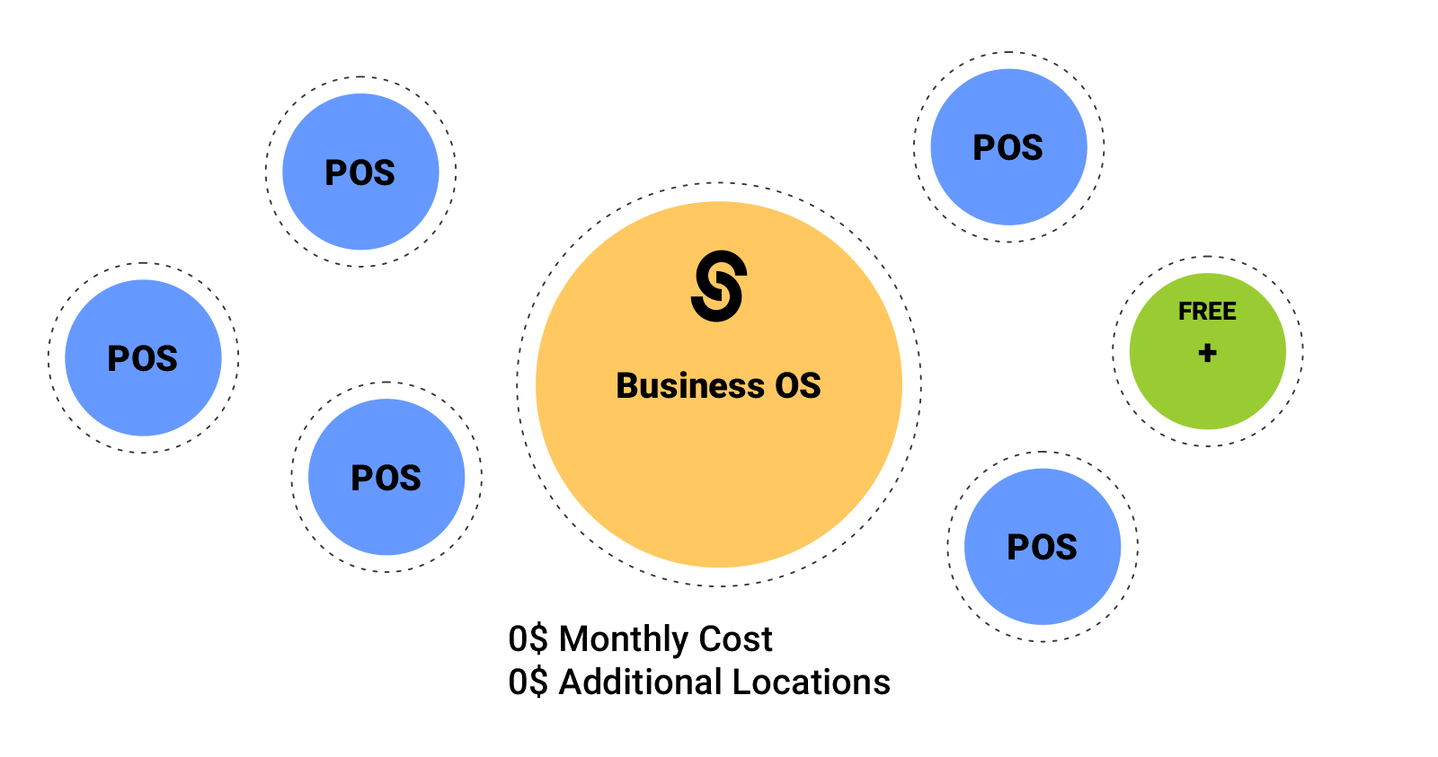 Zero setup cost.Use outdated phones, tablets, or laptops to create your POS.