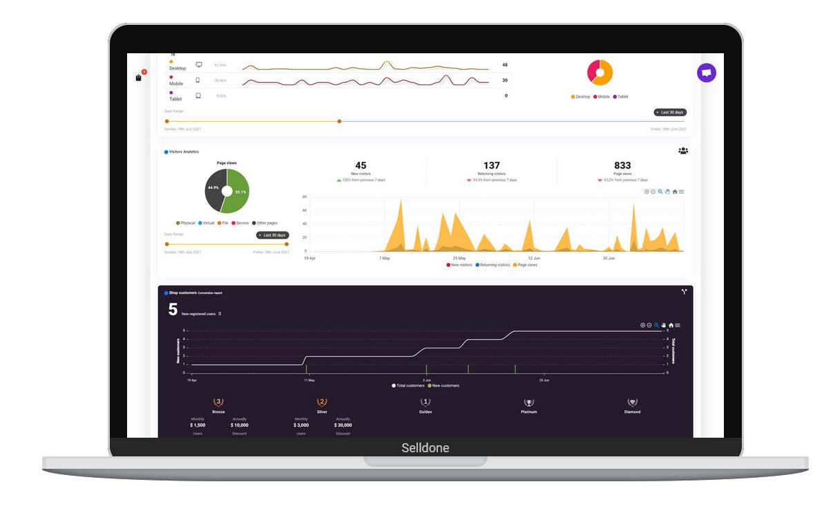 Real-time reporting dashboard.<br>